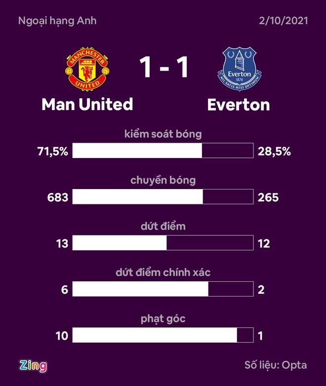 MU dau Everton anh 34