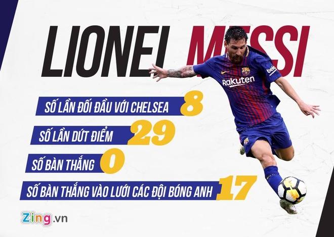 Tai ngo Chelsea, Messi kho toa sang? hinh anh 4