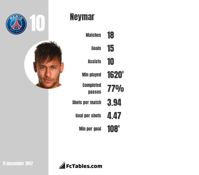 Neymar: Benh sao hon la sieu sao? hinh anh 2