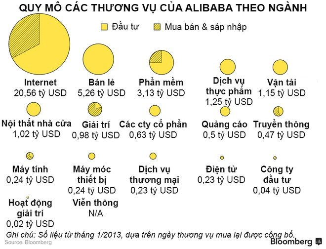 Alibaba dang banh truong nhu the nao? hinh anh 2