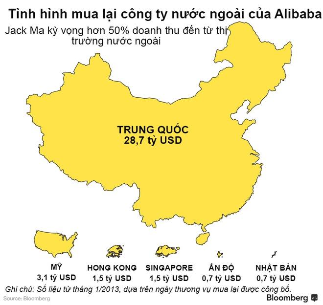 Alibaba dang banh truong nhu the nao? hinh anh 1