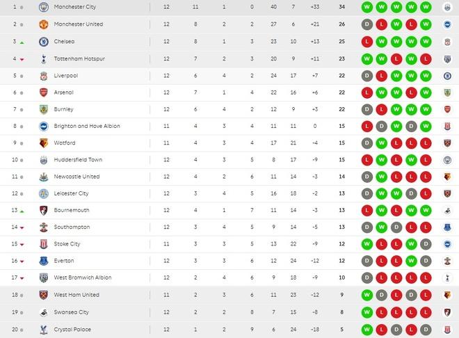 Hazard toa sang, Chelsea vui dap West Brom 4-0 hinh anh 9