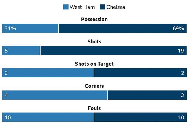 Hang cong 'tu tung', Chelsea bat ngo bi West Ham quat nga hinh anh 11