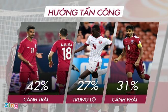 Dung de U23 Qatar dut diem trong vong cam hinh anh 1