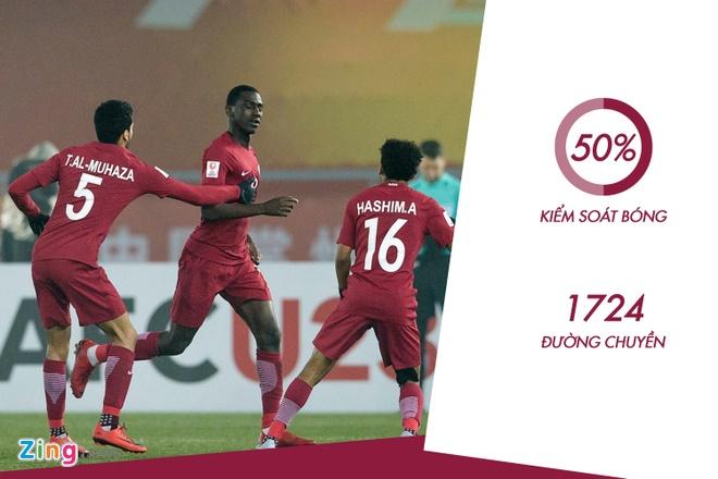 Dung de U23 Qatar dut diem trong vong cam hinh anh 2