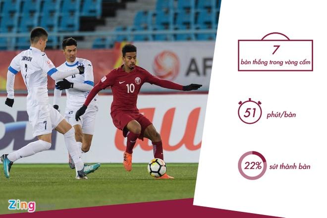 Dung de U23 Qatar dut diem trong vong cam hinh anh 4