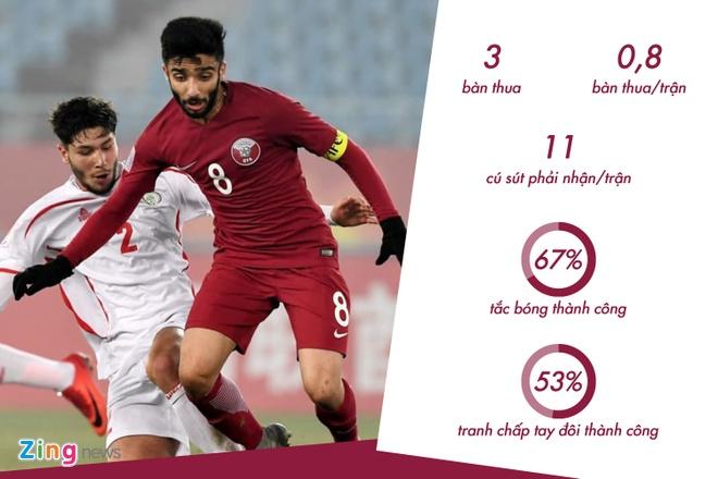 Dung de U23 Qatar dut diem trong vong cam hinh anh 6