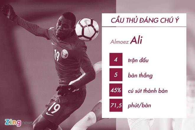 Dung de U23 Qatar dut diem trong vong cam hinh anh 7