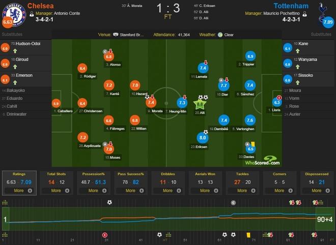 Chelsea 1-3 Spurs: The Blues tan tanh giac mong top 4 hinh anh 3
