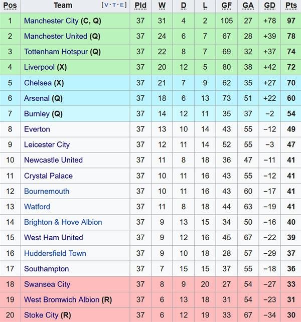 Hom nay, Premier League ha man: Ket thuc trong tieng tho dai hinh anh 4