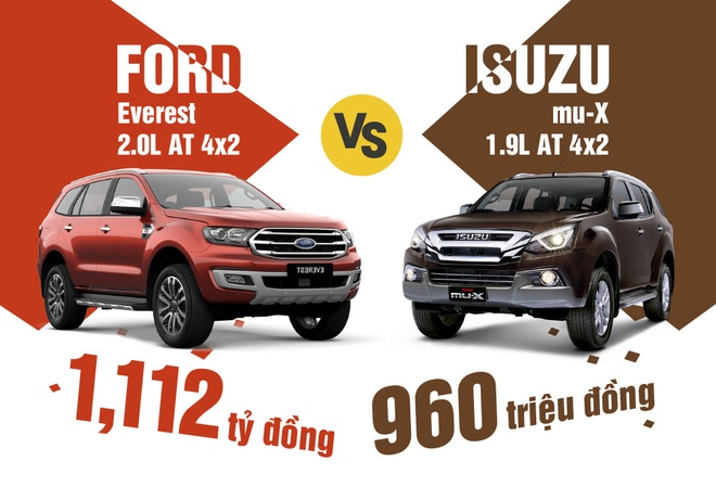 Nen mua Isuzu mu-X 1.9 AT 4x2 hay Ford Everest 2.0 AT 4x2? hinh anh