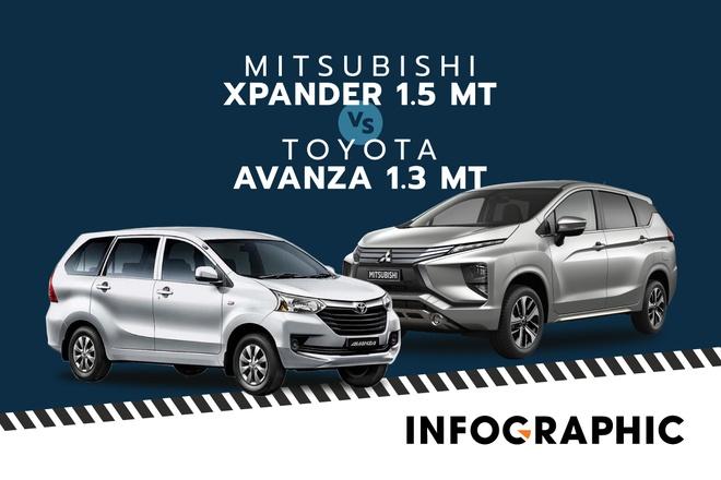 So sanh Toyota Avanza va Mitsubishi Xpander - xe 7 cho duoi 550 trieu hinh anh
