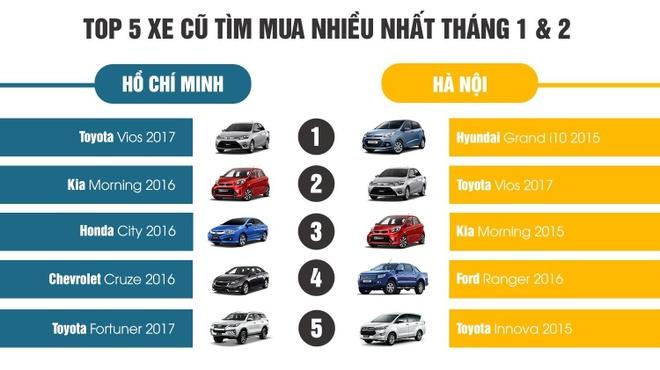 Toyota Vios va Hyundai Grand i10 la xe cu duoc quan tam nhat hinh anh 1