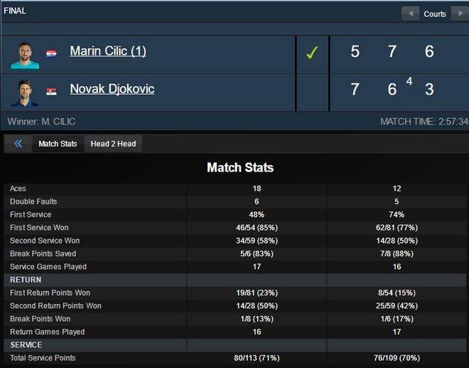 Djokovic thua nuoi tiec Cilic, Federer mat ngoi vuong tai Halle hinh anh 3
