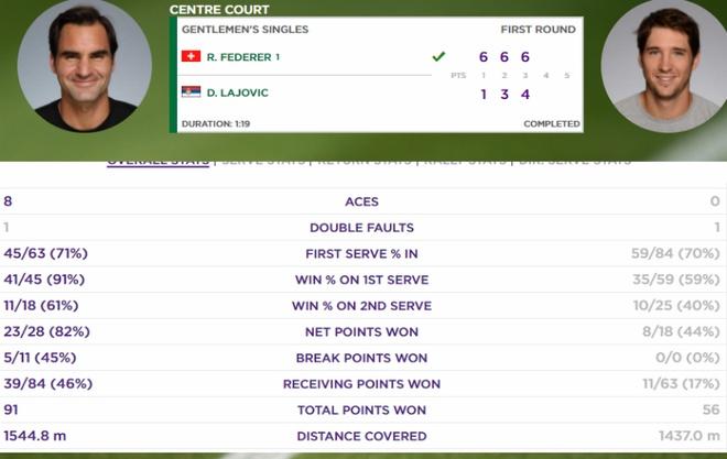 Dien trang phuc moi, Federer co chien thang de tai vong 1 Wimbledon hinh anh 2