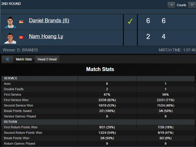 Ly Hoang Nam khong the tao bat ngo truoc tay vot tung thang Federer hinh anh 2