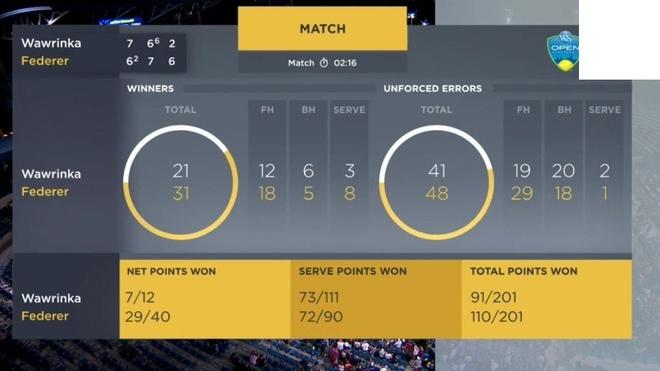 Nguoc dong ngoan muc truoc Wawrinka, Federer vao ban ket Cincinnati hinh anh 2