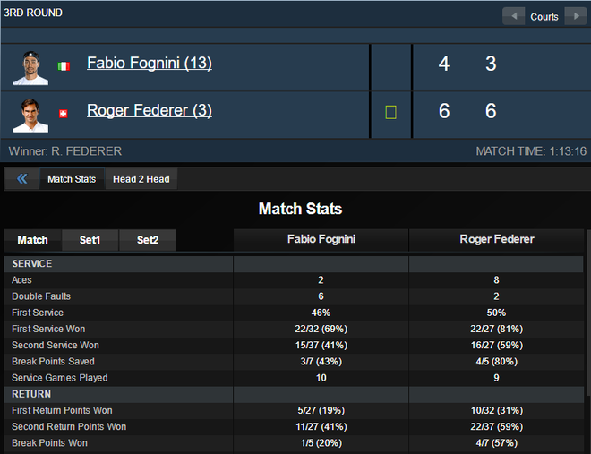 Thang tran dau tien sau ba nam tai Paris Masters, Federer vao tu ket hinh anh 2