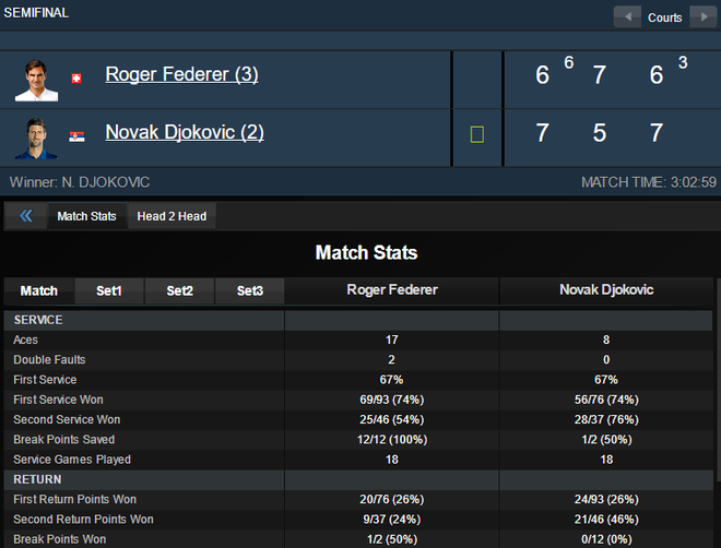 Djokovic thang Federer anh 3