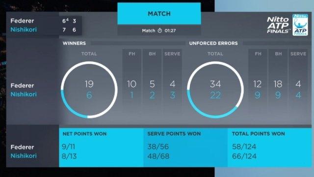 Federer thua trang Nishikori trong tran ra quan tai ATP Finals hinh anh 2