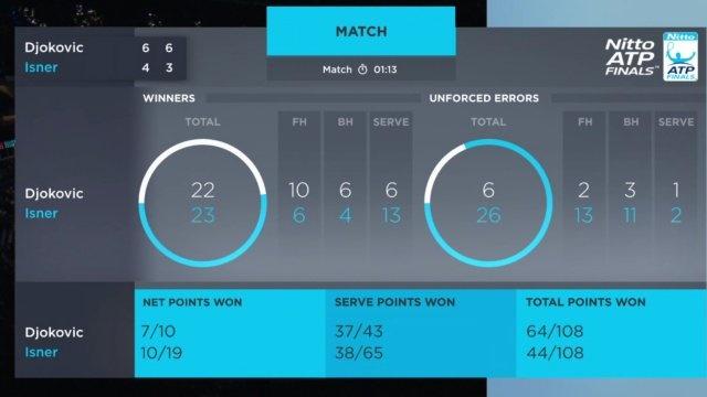 Ronaldo 'bat bong' trong tran dau Djokovic gap Isner tai ATP Finals hinh anh 2