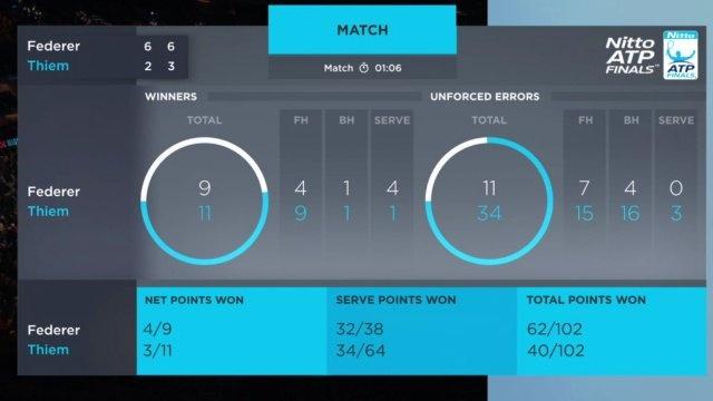 Thang de Dominic Thiem, Federer rong cua vao ban ket ATP Finals hinh anh 2