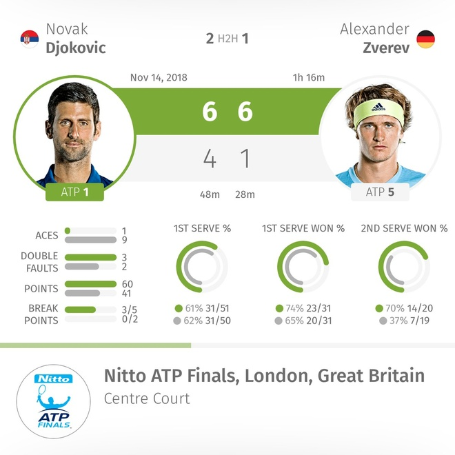 Djokovic thi uy suc manh truoc sao tre nguoi Duc tai ATP Finals hinh anh 2