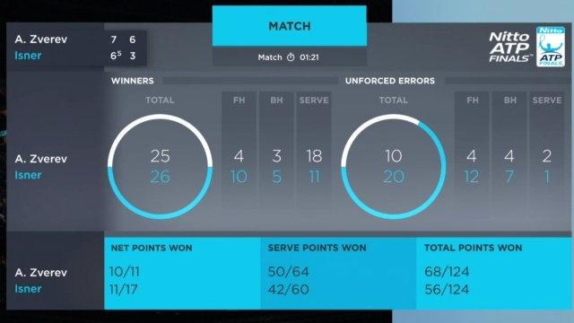 Danh bai Isner, Zverev hen gap Federer tai ban ket ATP Finals hinh anh 2