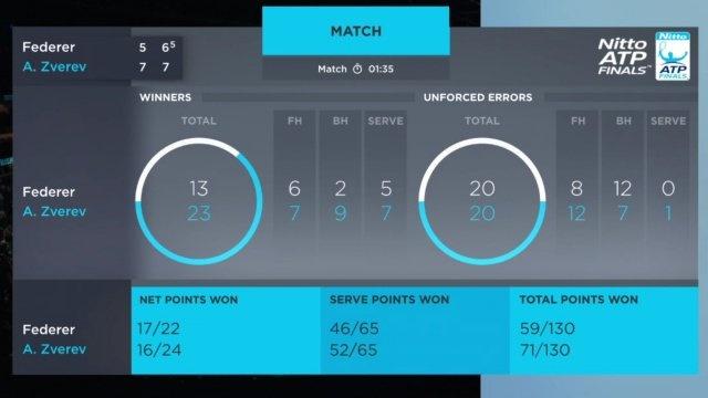 Federer guc nga truoc sao tre Zverev tai ban ket ATP Finals hinh anh 2