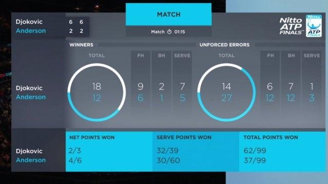 Thang de Anderson, Djokovic vao chung ket ATP Finals hinh anh 2