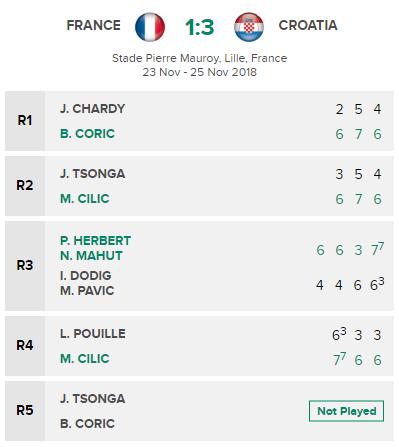Ha Phap, Croatia vo dich Davis Cup hinh anh 2