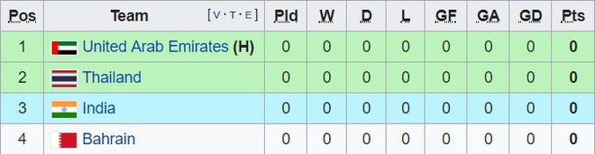 Thu thanh so mot cua tuyen Thai Lan lo hen Asian Cup 2019 hinh anh 2
