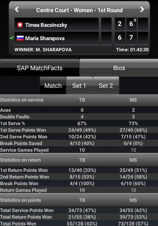 Sharapova rang ngoi sau chien thang khoi dau mua giai moi hinh anh 2