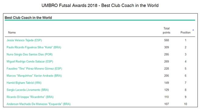 HLV Futsal Viet Nam lot top 5 hay nhat the gioi anh 1