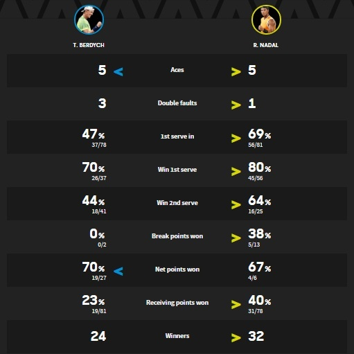 Nadal thang ap dao, Sharapova dung buoc tai vong 4 Australian Open hinh anh 3