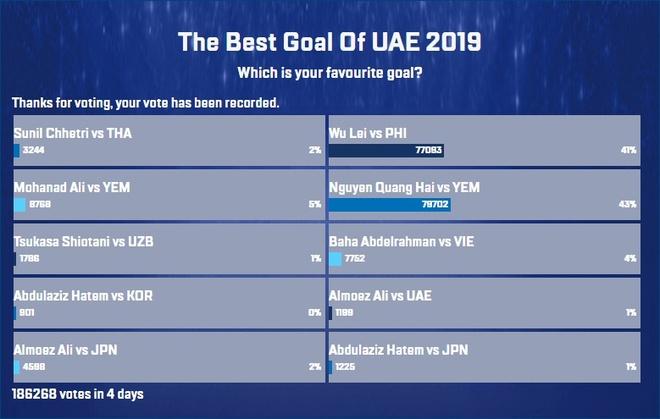 Quang Hải có cơ hội đoạt giải thưởng tại Asian Cup 2019 - Ảnh 2