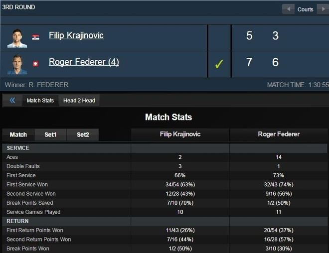Federer hai long voi chien thang tai vong 3 Miami Open hinh anh 2