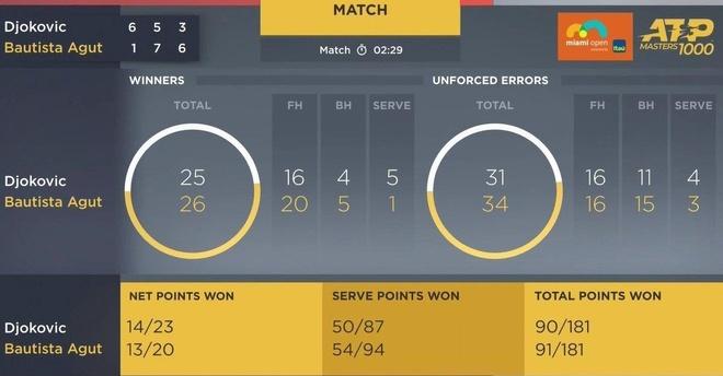 Novak Djokovic bai tran vi con mua tai Miami hinh anh 2