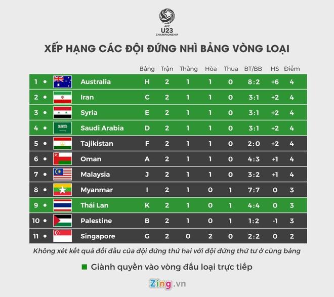 CDV Malaysia tuc gian khi doi nha mat ve du vong chung ket U23 chau A hinh anh 3