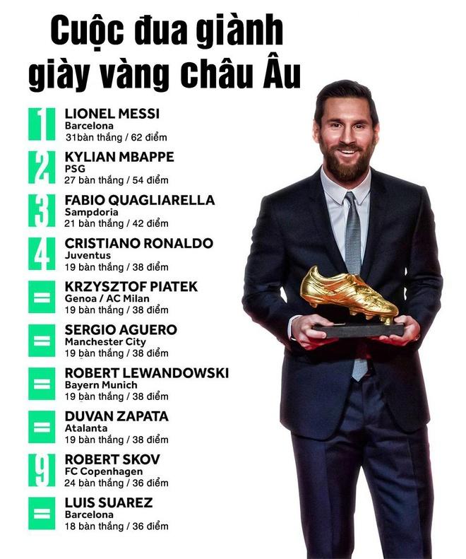 Messi dan dau cuoc dua giay vang chau Au, hang cong MU gay an tuong hinh anh 3