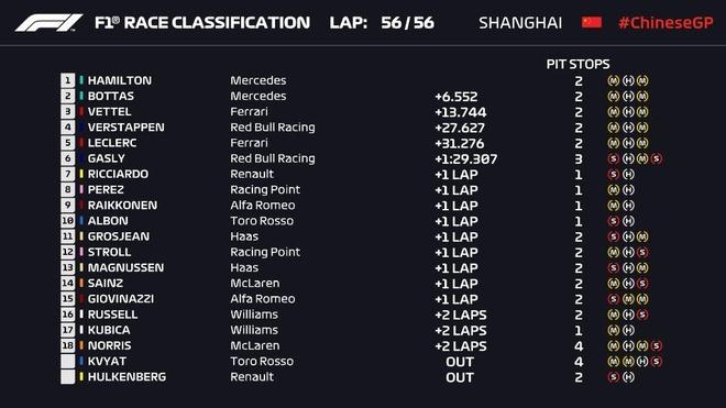 Hamilton thang chang dua F1 thu 1.000 o Trung Quoc hinh anh 2