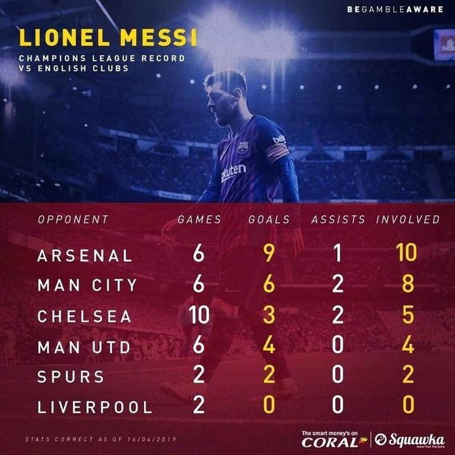Messi noi dai ky luc ghi ban tai champions League anh 1