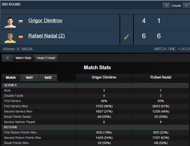 Ha 'Tieu Federer', Nadal lan thu 15 vao tu ket Monte Carlo hinh anh 2
