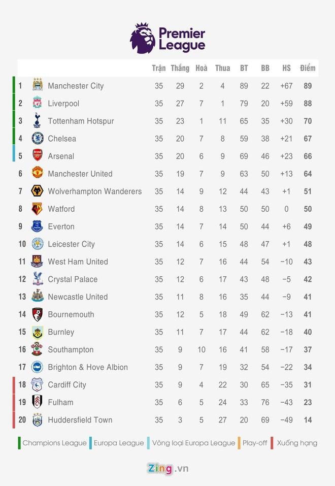 Ha MU, Man City tien buoc dai trong cuoc dua vo dich Premier League hinh anh 3