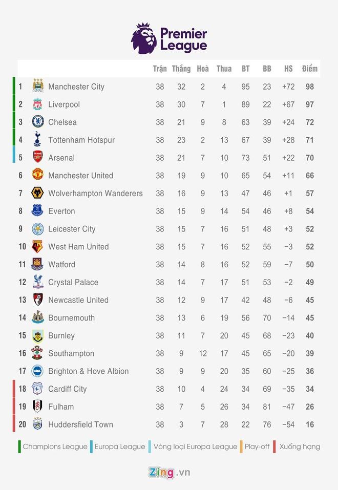 MU thua 0-2 o tran dau khep lai Premier League mua giai 2018/19 hinh anh 2