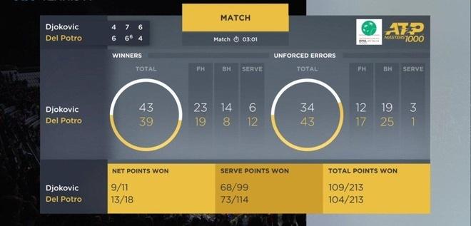 Djokovic nguoc dong kich tinh tai tu ket Rome Masters hinh anh 2