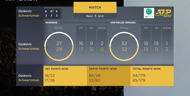 Chung ket trong mo giua Nadal va Djokovic tai Rome Masters hinh anh 3
