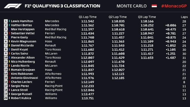 Hamilton hoa nguoi nhen sau khi gianh pole tai Monaco hinh anh 2