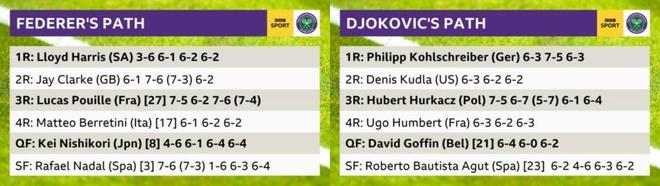 Federer gap Djokovic anh 3