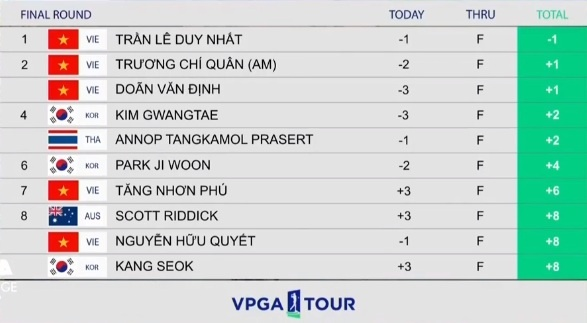Tran Le Duy Nhat vo dich VPGA Tour anh 2